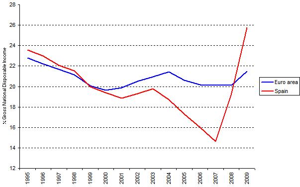 Figura 4. La tasa de ahorro en España 1995-2009