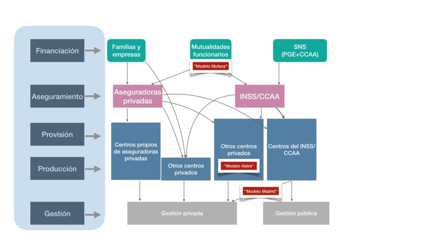 """Nuevos y viejos """"modelos"""" para el Sistema Nacional de Salud"""