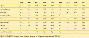 Evolución de la disponibilidad percibida de sustancias psicoactivas entre los estudiantes de Enseñanzas Secundarias de 14-18 años (proporción de estudiantes que piensa que sería relativamente fácil o muy fácil conseguir cada droga). España, 1994-2010.