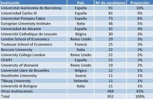 Universidad de origen de los candidatos (años 2003-2013)