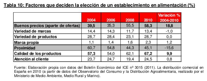 tabla-eleccion_supermercado