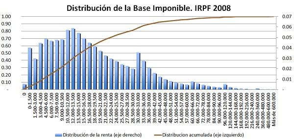 NeG Visual y Básico. La Distribución de la Renta en España según los datos oficiales del IRPF