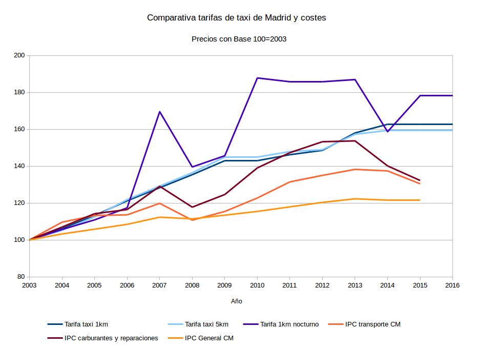 NeG Visual y Básico: ¿Es caro el servicio de taxi?