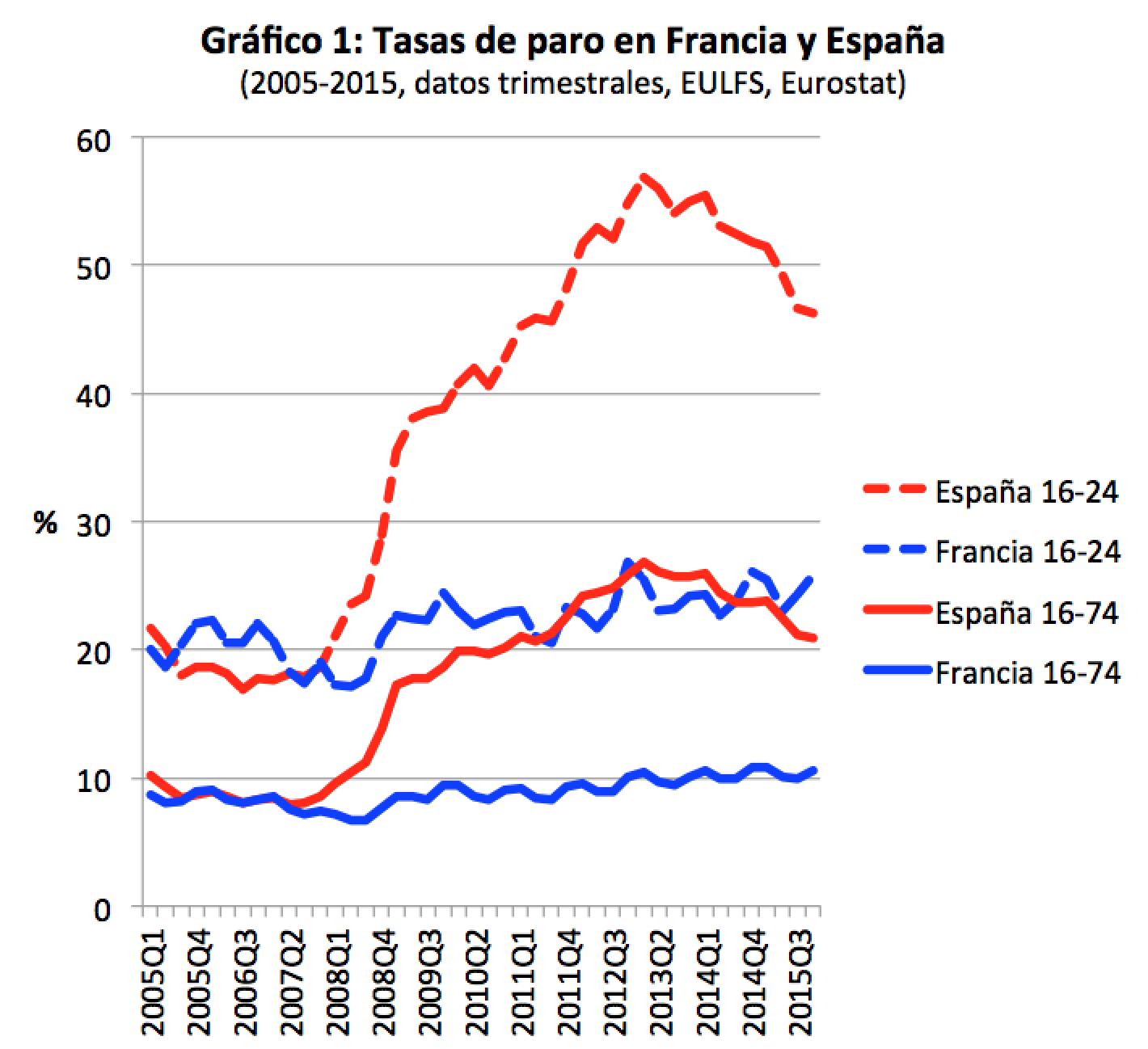 Reformas laborales: Francia-España, un paso por detrás, otro por delante