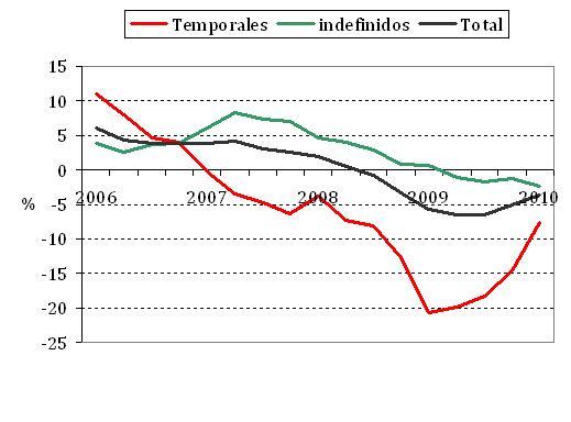tasa_temporalidad