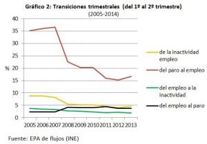 transciones_trim_2005-2014_2