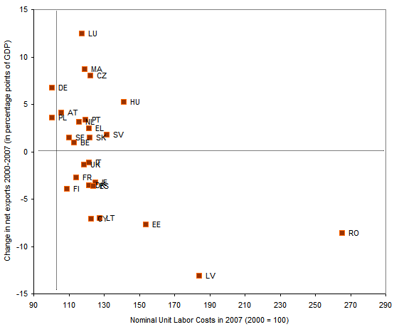Figura 2. Costes unitarios laborales y exportaciones netas