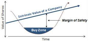 Value investing: ¿Nada es Gratis en la Bolsa?