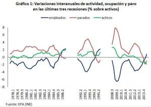 NeG Visual y Básico: ¿por qué aumentó más el empleo de lo que disminuyó el paro?