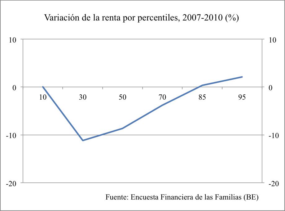 variación renta 2010