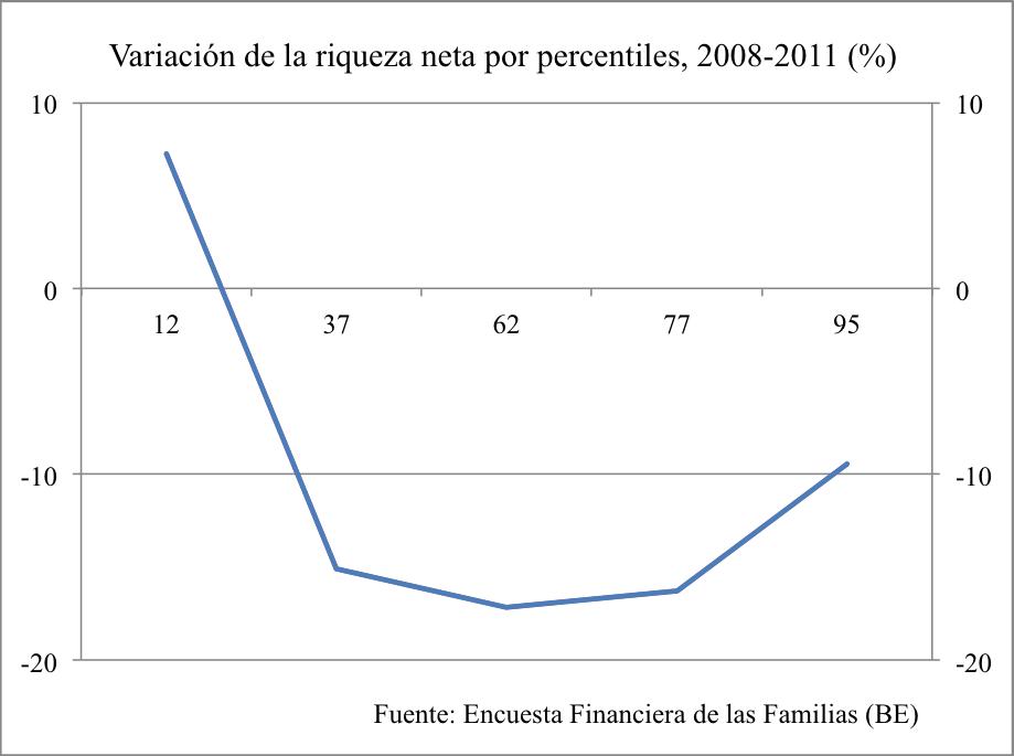 variación riqueza 2011