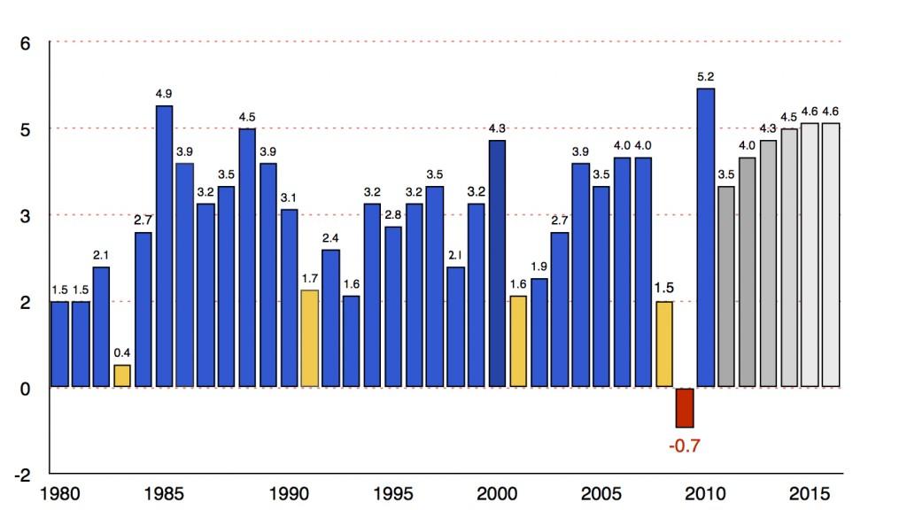 ¿Consolidación Fiscal o Crecimiento?